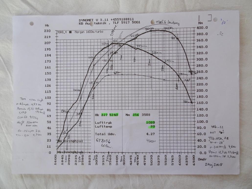 2nd . Turbo GT2056 MK1 manifold power plot 2008