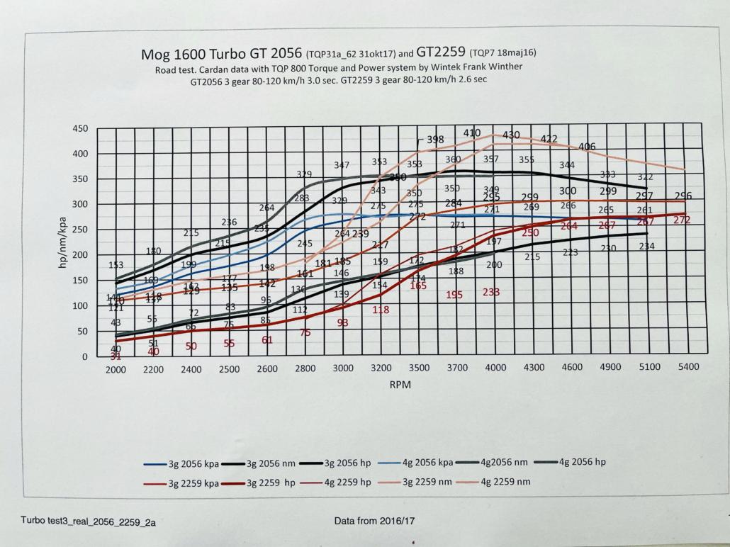 GT2259 manifold MK2, GT2056 manifold MK3 cardan real time data 2016/17
