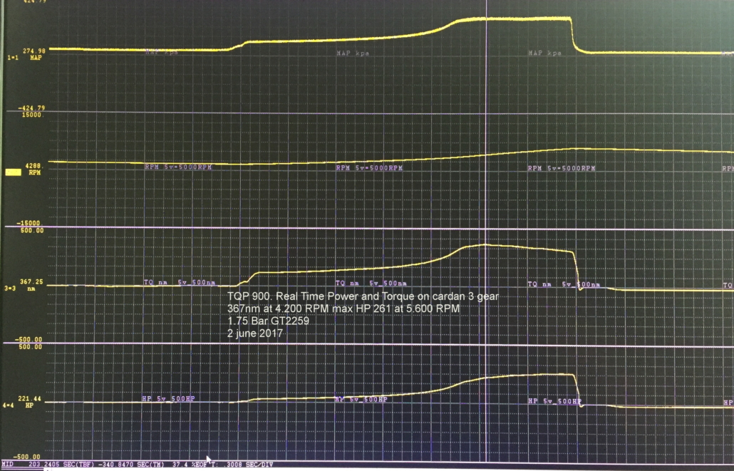 TQP 900 real time data log 2. June 2017